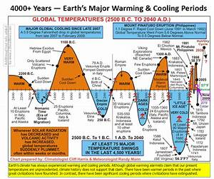 new illuminati: Cold Sun Rising: New studies flip climate ...
