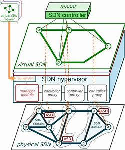 Distributed Sdn Hypervisor Overview  Manager Module