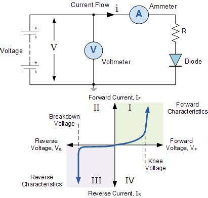 Characteristic Curves Current Voltage