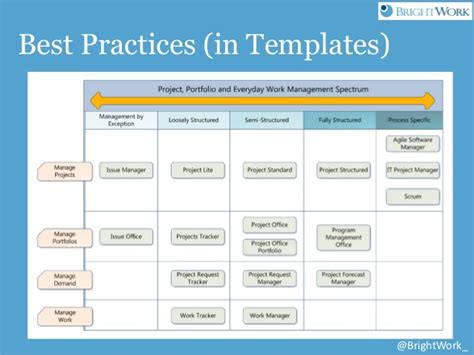best practices template free sharepoint project management templates from brightwork and atid