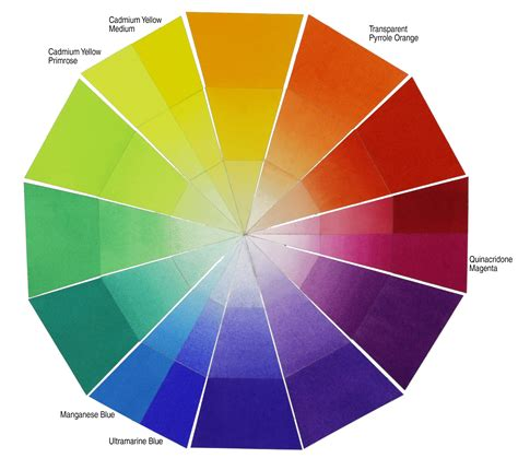 color wheel paint chart www pixshark images