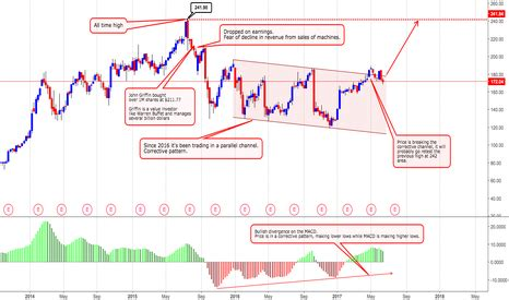 illumina inc stock ilmn stock price and chart tradingview