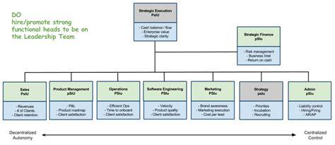 articles organizational physics  lex sisney