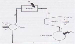 Steam Boiler  Steam Turbine Generator