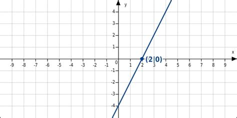 besondere punkte linearer funktionen bettermarks