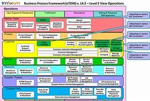 Apttus Quote-To-Cash - Business Process Framework Summary ...