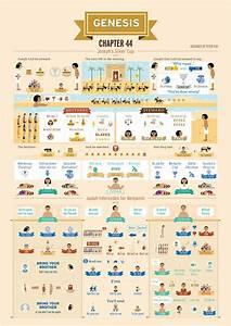 Catholic Bible Timeline Chart 106 Best Images About Genesis On Pinterest Genealogy