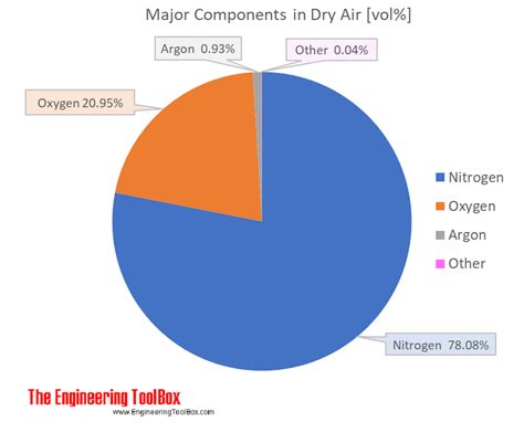 air composition and molecular weight