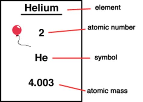 Helium Number Of Protons by S L A M Chem Notes Atomic Structure Electron Neutrons