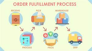 Solutions To Frequent Order Fulfillment Problems