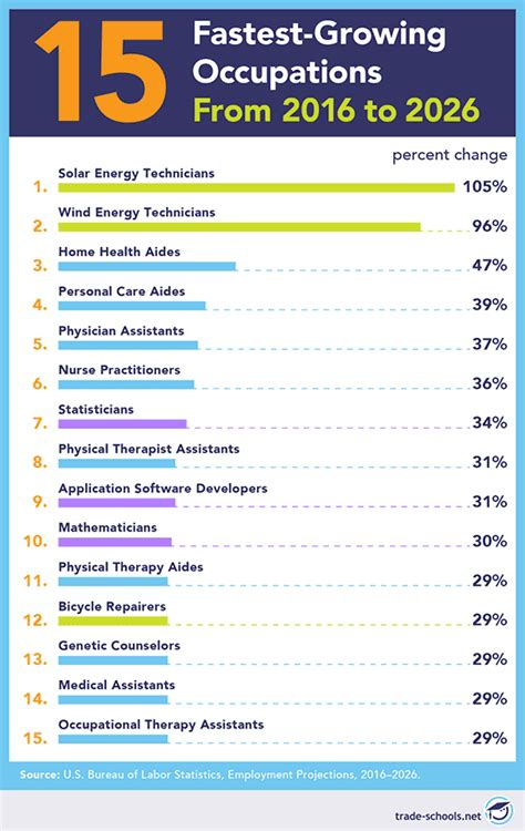 Best Careers for the Future: 51 Jobs for 2020 and Way Beyond