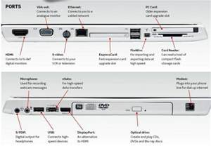 Ports On a Laptop Computer
