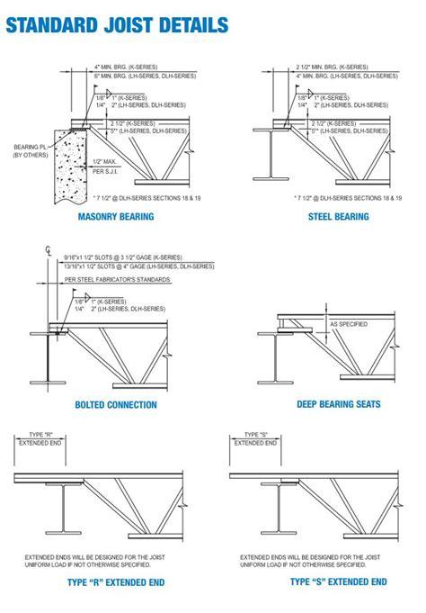 Vulcraft Deck Cad Details by Steel Joist And Metal Decking Catalog New Millennium