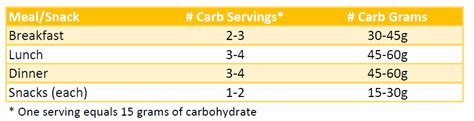 diabetic blood sugar chart gestational diabetes carb counting diet