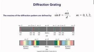 Grating Spectrometer Diagram