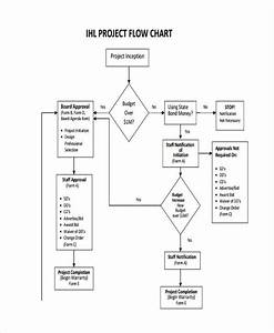 Free 7  Project Flow Chart Examples  U0026 Samples In Pdf