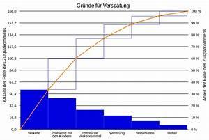 Paretodiagramm  U2013 Wikipedia