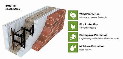 Concrete Icf Insulated Blocks Forms Construction Thermal