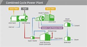 Chp U30fbcogeneration    Distributed Power