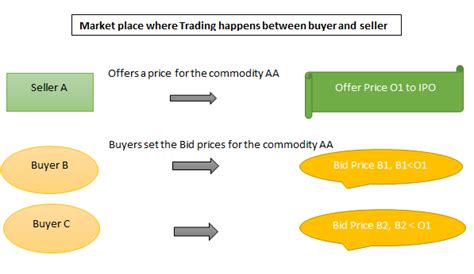 Bid And Offer Bid Price Vs Offer Price Top 8 Differences To Learn