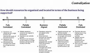 famous organisational development plan template ideas With business reorganization plan template