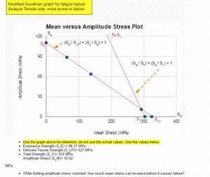 Solved  Modified Goodman Graph For Fatigue Failure Analyze