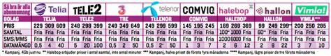 Ring billigare mobilsamtal Hallon, Vimla, Telia, Telenor