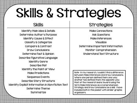Reading Skills & Strategies Posters