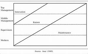 Improvement Divided Into Innovation And Kaizen