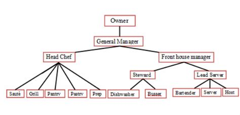 Kitchen Staff Titles by Organizational Chart Description Cl255 Food And