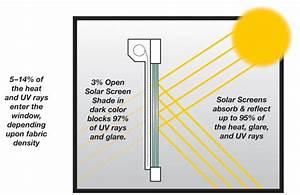 Solar Shades  U0026 Solar Screens Denver