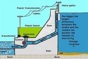 Petra   Tamaki Primary School  Hydropower Diagram
