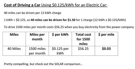 Electric Vehicle Cost by Brijesh Patel S Just Another Blogs Cas Suffolk Edu Site