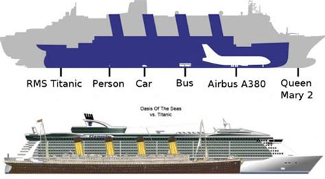 Titanic compared to modern day cruise ships