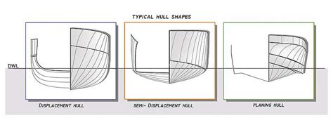 Boat Hull Shapes by Typical Superyacht Hull Shapes Explained