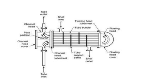 Heat Exchanger Part Diagram by Parts Of Shell And Heat Exchanger