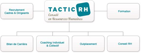 cabinet de conseil en ressources humaines tactic rh