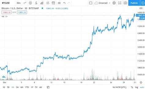 How much is a share of bitcoin Bitcoin Price Soars Above $14K, First Time Since ...