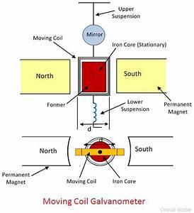 What Is Galvanometer
