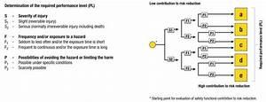 Performance Level Berechnen : safety pelican control systems ~ Themetempest.com Abrechnung