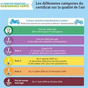 Certificat Qualité De L Air Toulouse : tout savoir sur le certificat qualit de l 39 air aussi appel vignette crit 39 air ~ Medecine-chirurgie-esthetiques.com Avis de Voitures