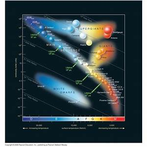 A Guide To Hertzsprung