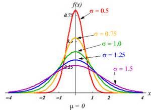 Normal Distribution Standard Deviation