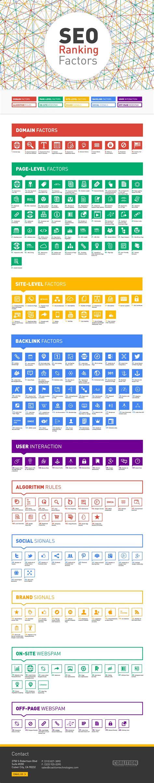 Seo Ranking by 200 Seo Ranking Factors Visual Ly