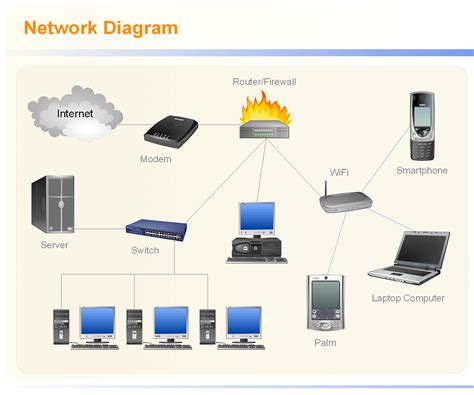 diagram  network  network diagram tool network design tool