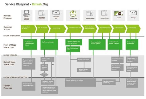 service blueprint template service blueprint exle design thinking service design and innovation frameworks