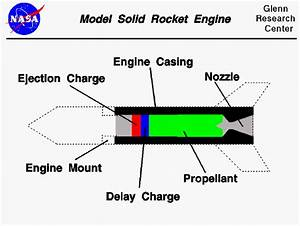 Model Rocket Engine