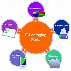 Points to Considers while Hiring Professional eLearning ...