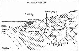 Yosemite Nature Notes 47 3   1978    U201cplate Tectonics And