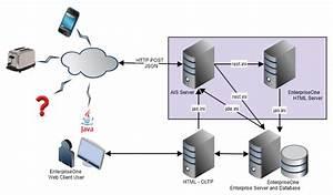 Understanding The Jd Edwards Enterpriseone Application